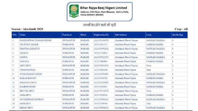 BRBN Beneficiary list